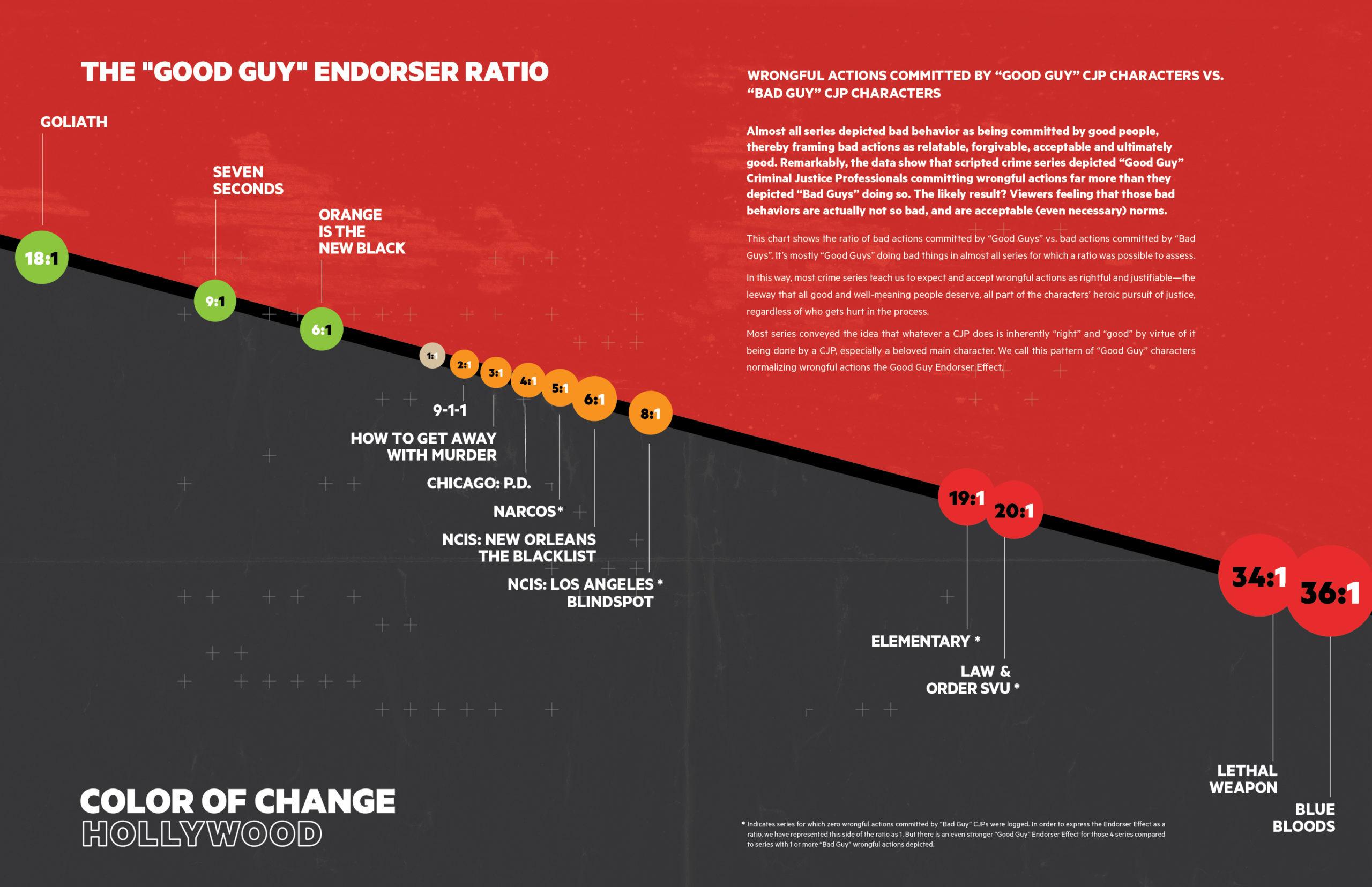 Charts and Graphs